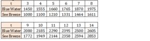 Big-Ideas-Math-Algebra-1-Answer-Key-Chapter-8-Graphing-Quadratic-Functions-42