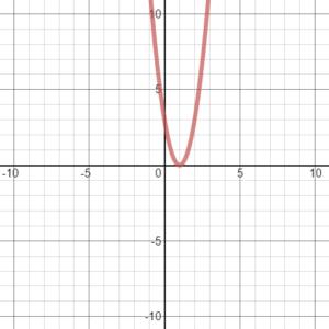 Big-Ideas-Math-Algebra-1-Answer-Key-Chapter-8-Graphing-Quadratic-Functions-45