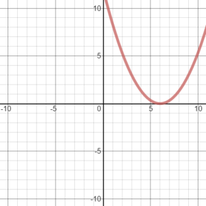 Big-Ideas-Math-Algebra-1-Answer-Key-Chapter-8-Graphing-Quadratic-Functions-46