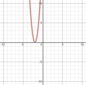 Big-Ideas-Math-Algebra-1-Answer-Key-Chapter-8-Graphing-Quadratic-Functions-47
