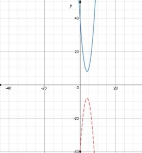 Big-Ideas-Math-Algebra-1-Answer-Key-Chapter-8-Graphing-Quadratic-Functions-53