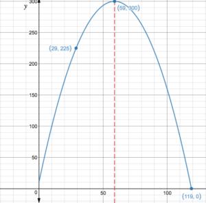 Big-Ideas-Math-Algebra-1-Answer-Key-Chapter-8-Graphing-Quadratic-Functions-56