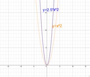 Big-Ideas-Math-Algebra-1-Answer-Key-Chapter-8-Graphing-Quadratic-Functions-57
