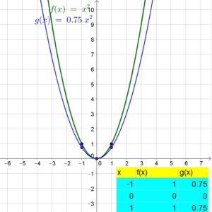 Big-Ideas-Math-Algebra-1-Answer-Key-Chapter-8-Graphing-Quadratic-Functions-58