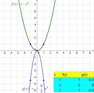 Big-Ideas-Math-Algebra-1-Answer-Key-Chapter-8-Graphing-Quadratic-Functions-59