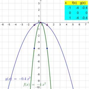 Big-Ideas-Math-Algebra-1-Answer-Key-Chapter-8-Graphing-Quadratic-Functions-61