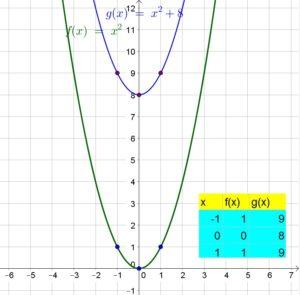 Big-Ideas-Math-Algebra-1-Answer-Key-Chapter-8-Graphing-Quadratic-Functions-63