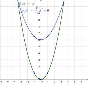 Big-Ideas-Math-Algebra-1-Answer-Key-Chapter-8-Graphing-Quadratic-Functions-66