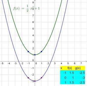 Big-Ideas-Math-Algebra-1-Answer-Key-Chapter-8-Graphing-Quadratic-Functions-67