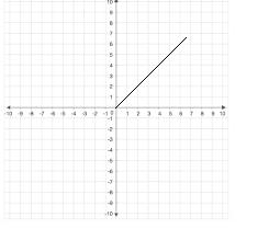 Big-Ideas-Math-Algebra-1-Answer-Key-Chapter-8-Graphing-Quadratic-Functions-74
