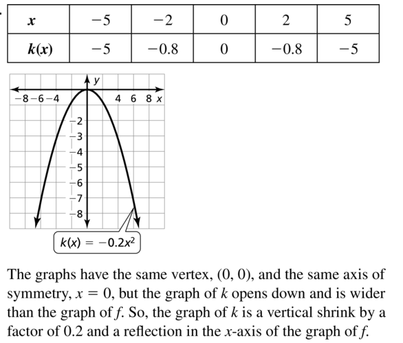 Big Ideas Math Algebra 1 Answer Key Chapter 8 Graphing Quadratic Functions 8.1 a 11