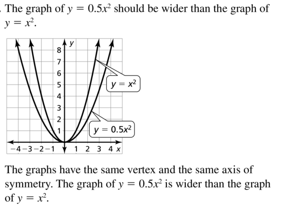 Big Ideas Math Algebra 1 Answer Key Chapter 8 Graphing Quadratic Functions 8.1 a 17