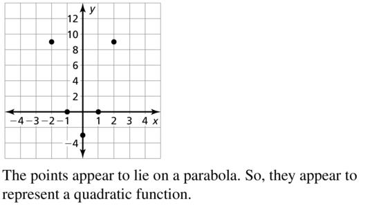 Big Ideas Math Algebra 1 Answer Key Chapter 8 Graphing Quadratic Functions 8.6 a 11