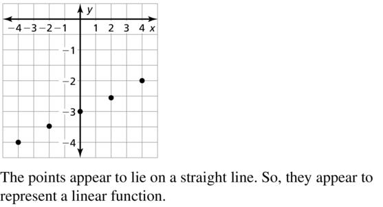 Big Ideas Math Algebra 1 Answer Key Chapter 8 Graphing Quadratic Functions 8.6 a 13