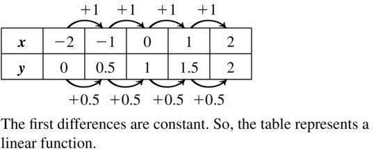 Big Ideas Math Algebra 1 Answer Key Chapter 8 Graphing Quadratic Functions 8.6 a 15