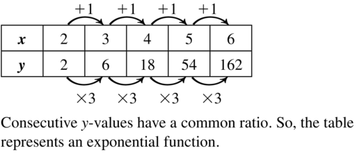 Big Ideas Math Algebra 1 Answer Key Chapter 8 Graphing Quadratic Functions 8.6 a 17