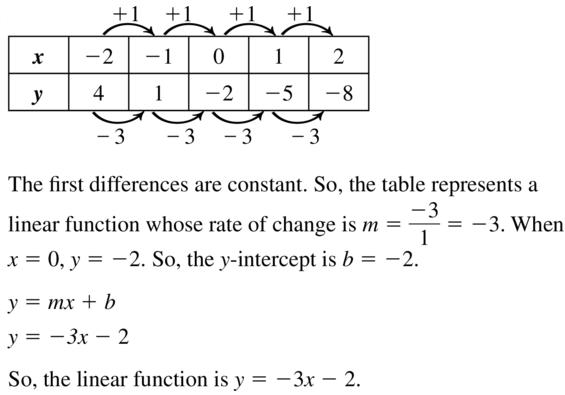 Big Ideas Math Algebra 1 Answer Key Chapter 8 Graphing Quadratic Functions 8.6 a 23