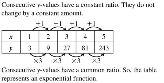 Big Ideas Math Algebra 1 Answer Key Chapter 8 Graphing Quadratic Functions 8.6 a 27