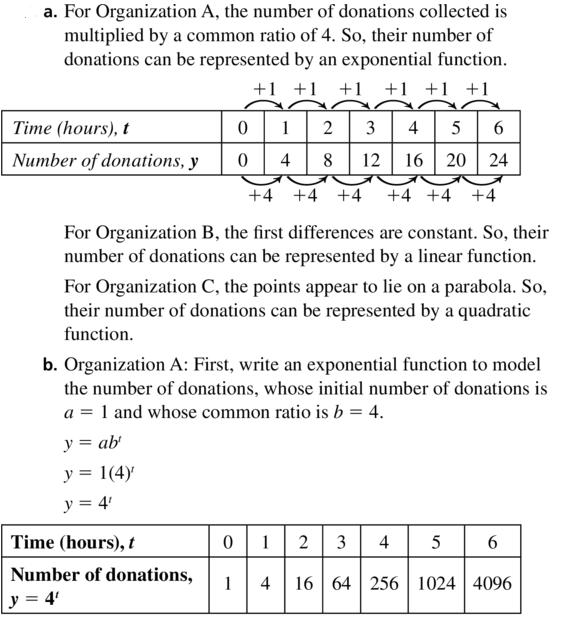 Big Ideas Math Algebra 1 Answer Key Chapter 8 Graphing Quadratic Functions 8.6 a 33.1