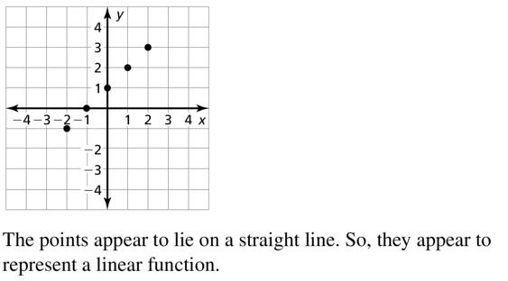 Big Ideas Math Algebra 1 Answer Key Chapter 8 Graphing Quadratic Functions 8.6 a 9