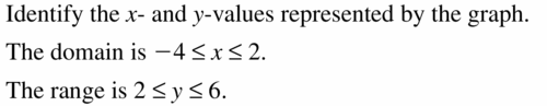 Big Ideas Math Algebra 1 Answers Chapter 3 Graphing Linear Functions 3.1 Question 15