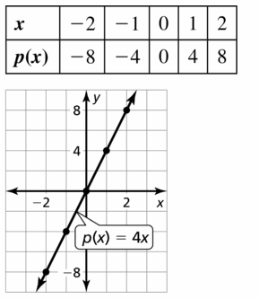 Big Ideas Math Algebra 1 Answers Chapter 3 Graphing Linear Functions 3.3 Question 23