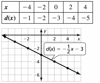 Big Ideas Math Algebra 1 Answers Chapter 3 Graphing Linear Functions 3.3 Question 25