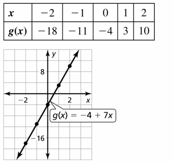 Big Ideas Math Algebra 1 Answers Chapter 3 Graphing Linear Functions 3.3 Question 27