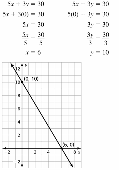 Big Ideas Math Algebra 1 Answers Chapter 3 Graphing Linear Functions 3.4 Question 13