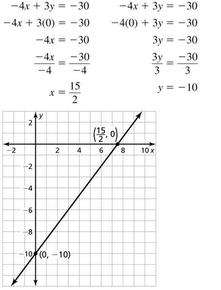 Big Ideas Math Algebra 1 Answers Chapter 3 Graphing Linear Functions 3.4 Question 17