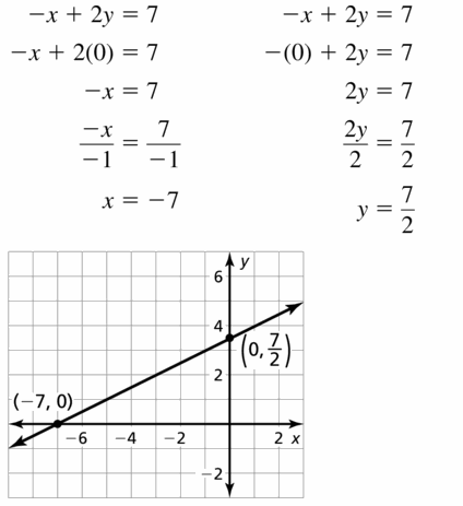 Big Ideas Math Algebra 1 Answers Chapter 3 Graphing Linear Functions 3.4 Question 19