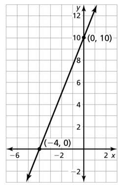 Big Ideas Math Algebra 1 Answers Chapter 3 Graphing Linear Functions 3.4 Question 21.2