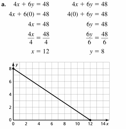Big Ideas Math Algebra 1 Answers Chapter 3 Graphing Linear Functions 3.4 Question 23.1