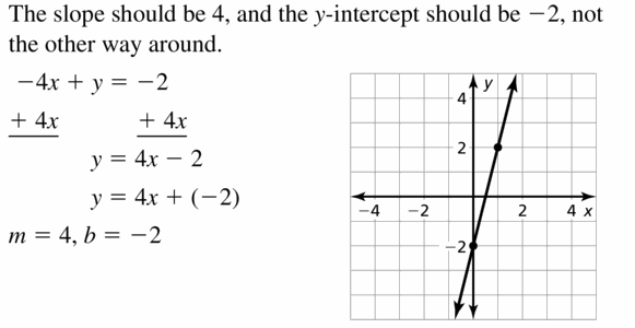 Big Ideas Math Algebra 1 Answers Chapter 3 Graphing Linear Functions 3.5 Question 41