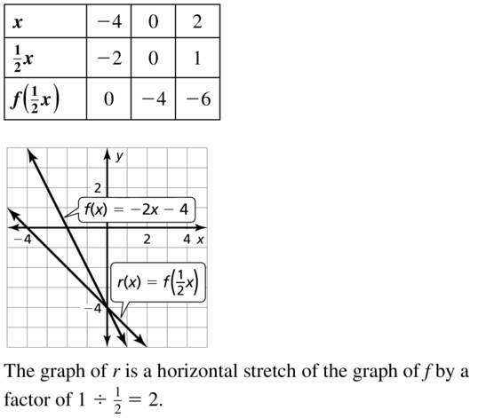 Big Ideas Math Algebra 1 Answers Chapter 3 Graphing Linear Functions 3.6 Question 19
