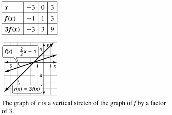 Big Ideas Math Algebra 1 Answers Chapter 3 Graphing Linear Functions 3.6 Question 21