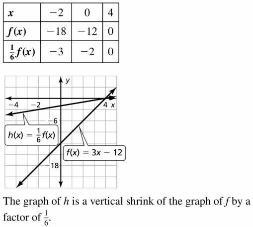 Big Ideas Math Algebra 1 Answers Chapter 3 Graphing Linear Functions 3.6 Question 25
