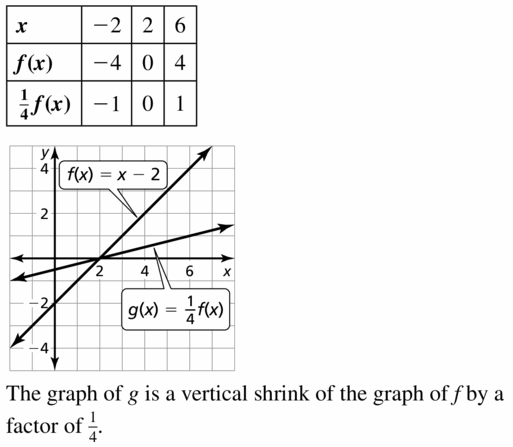 Big Ideas Math Algebra 1 Answers Chapter 3 Graphing Linear Functions 3.6 Question 29