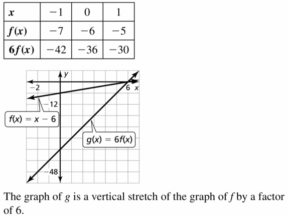 Big Ideas Math Algebra 1 Answers Chapter 3 Graphing Linear Functions 3.6 Question 33