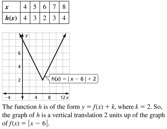 Big Ideas Math Algebra 1 Answers Chapter 3 Graphing Linear Functions 3.7 Question 13
