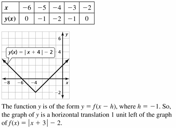 Big Ideas Math Algebra 1 Answers Chapter 3 Graphing Linear Functions 3.7 Question 17