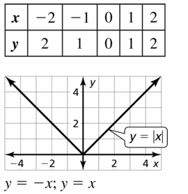 Big Ideas Math Algebra 1 Answers Chapter 3 Graphing Linear Functions 3.7 Question 51