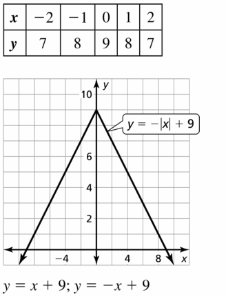 Big Ideas Math Algebra 1 Answers Chapter 3 Graphing Linear Functions 3.7 Question 53