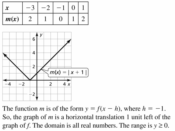 Big Ideas Math Algebra 1 Answers Chapter 3 Graphing Linear Functions 3.7 Question 7