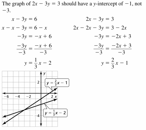 Big Ideas Math Algebra 1 Answers Chapter 5 Solving Systems of Linear Equations 5.1 Question 21.1