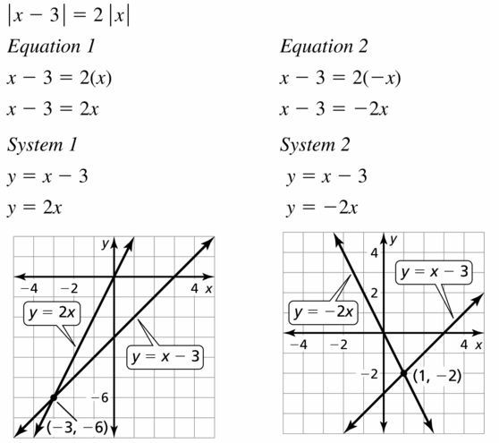 Big Ideas Math Algebra 1 Answers Chapter 5 Solving Systems of Linear Equations 5.5 Question 29.1
