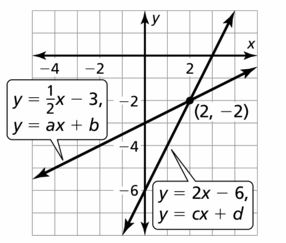 Big Ideas Math Algebra 1 Answers Chapter 5 Solving Systems of Linear Equations 5.5 Question 41.2
