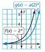 Big Ideas Math Algebra 1 Answers Chapter 6 Exponential Functions and Sequences 51