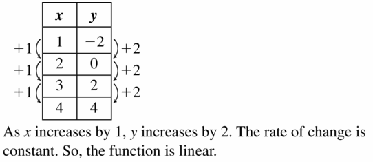 Big Ideas Math Algebra 1 Answers Chapter 6 Exponential Functions and Sequences 6.3 Question 11