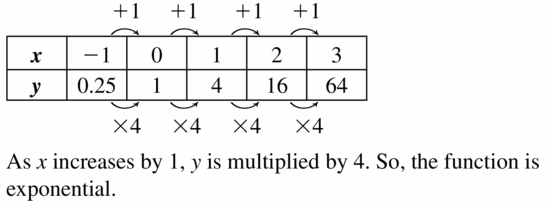 Big Ideas Math Algebra 1 Answers Chapter 6 Exponential Functions and Sequences 6.3 Question 13